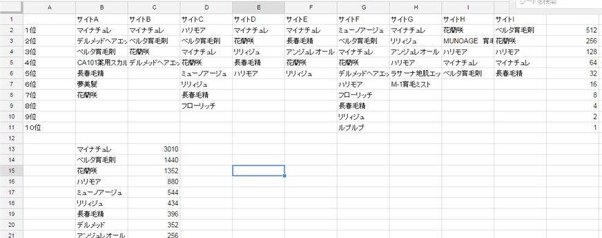 サイトごとのオススメ育毛剤のデータとまとめているエクセルデータ