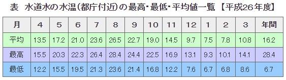 水道水の水温(都庁付近)の最高・最低・平均値一覧 【平成26年度】