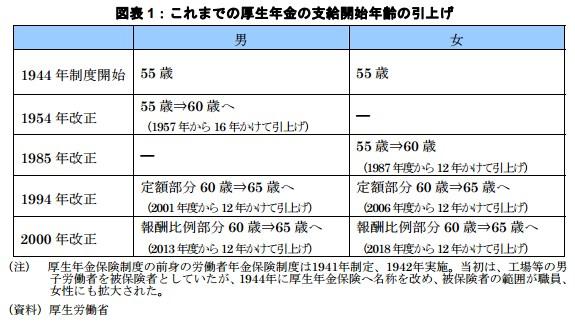 年金受給開始年齢の引き上げを示す表