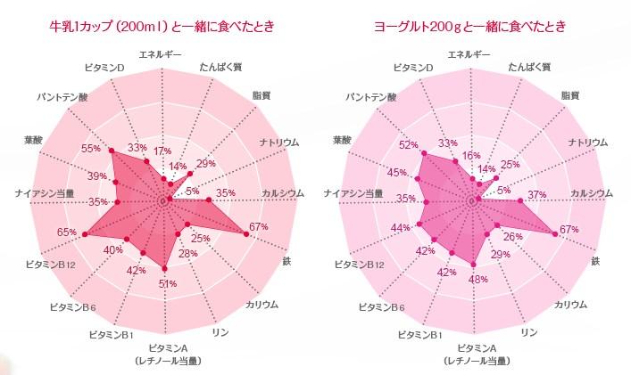 フルグラ栄養価円グラフ