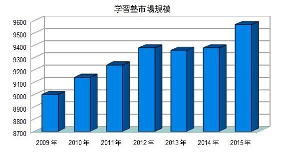 年度別学習塾市場規模棒グラフ