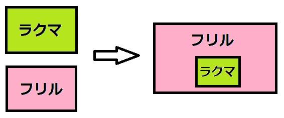 ラクマとフリルの統合イメージ図